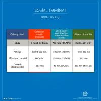 İlin əvvəlindən ayrılan sosial ödənişlərin ümumi həcmi 3,5 milyarda yaxındır