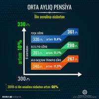 Pensiyaların orta aylıq məbləği 60% artıb
