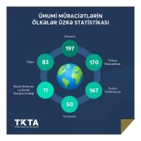 Cari ilin I rübü ərzində tanınma üzrə müraciətlərin statistikası açıqlanıb